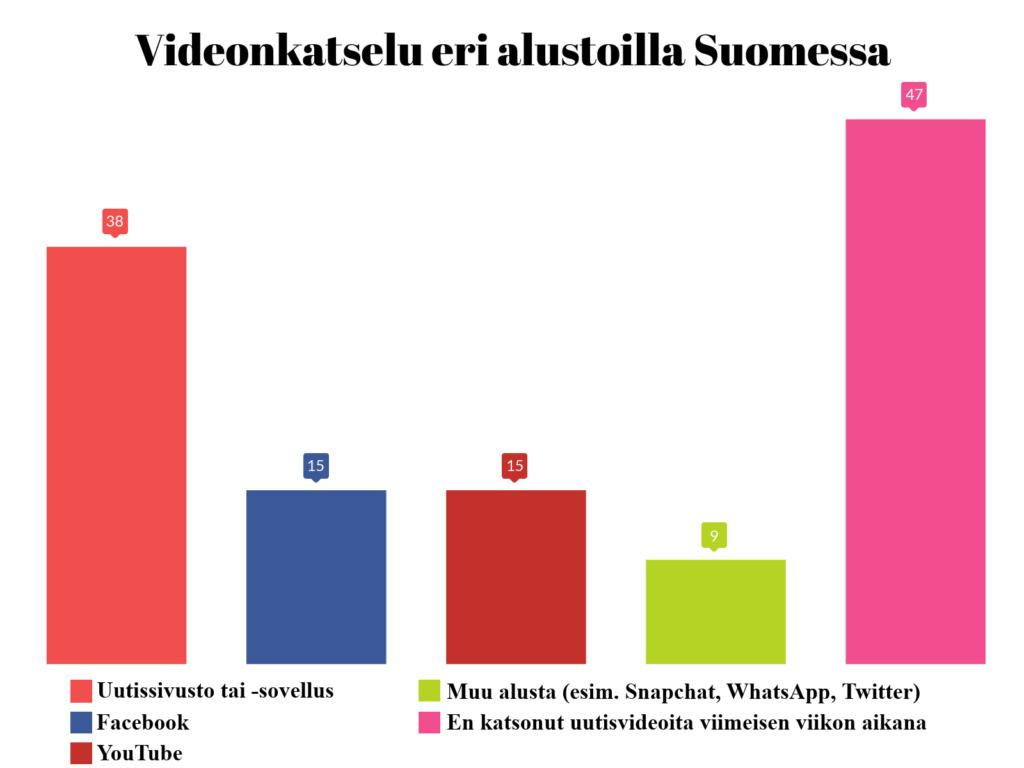 videonkatselu eri alustoilla Suomessa