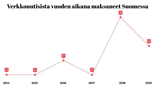 Verkkouutisista vuoden aikana maksaneet Suomessa.
